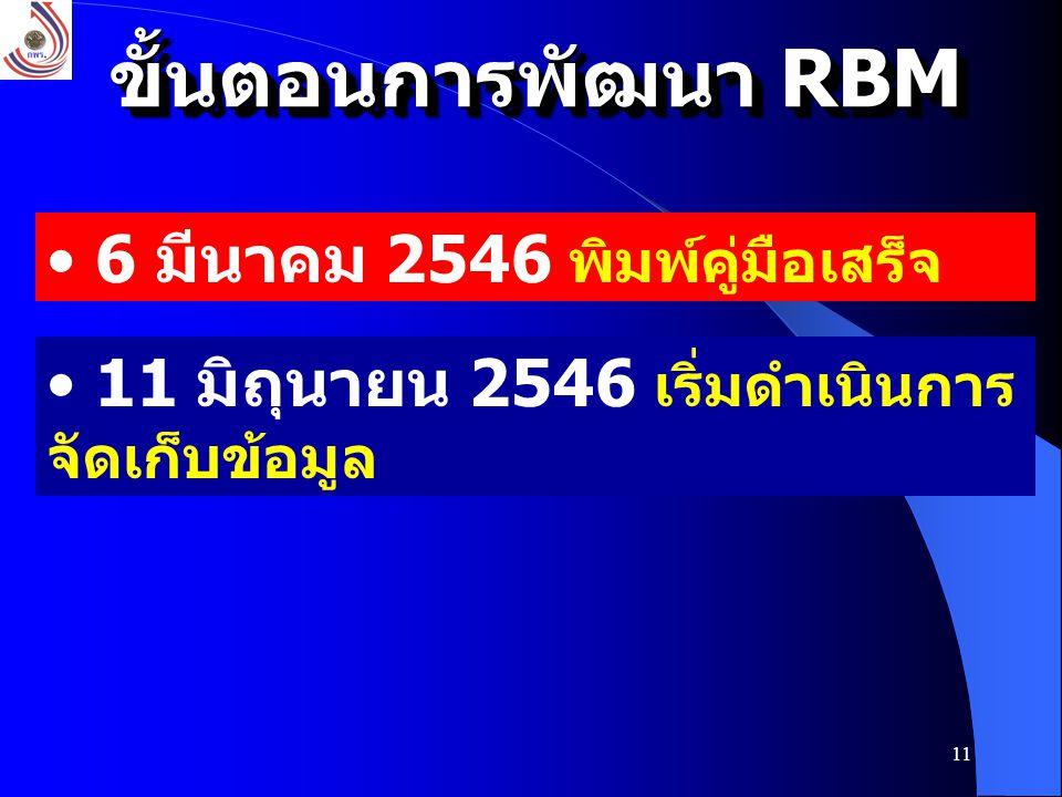 11 6 มีนาคม 2546 พิมพ์คู่มือเสร็จ ขั้นตอนการพัฒนา RBM 11 มิถุนายน 2546 เริ่มดำเนินการ จัดเก็บข้อมูล