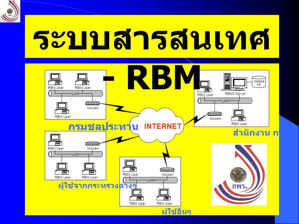 61 ผู้ใช้อื่นๆ LAN INTERNET RBM User ModemRBM User LAN RBM User Modem RBM User LAN RBM User ModemRBM User LAN RBM User Modem RBM User RBMS Server สำนั