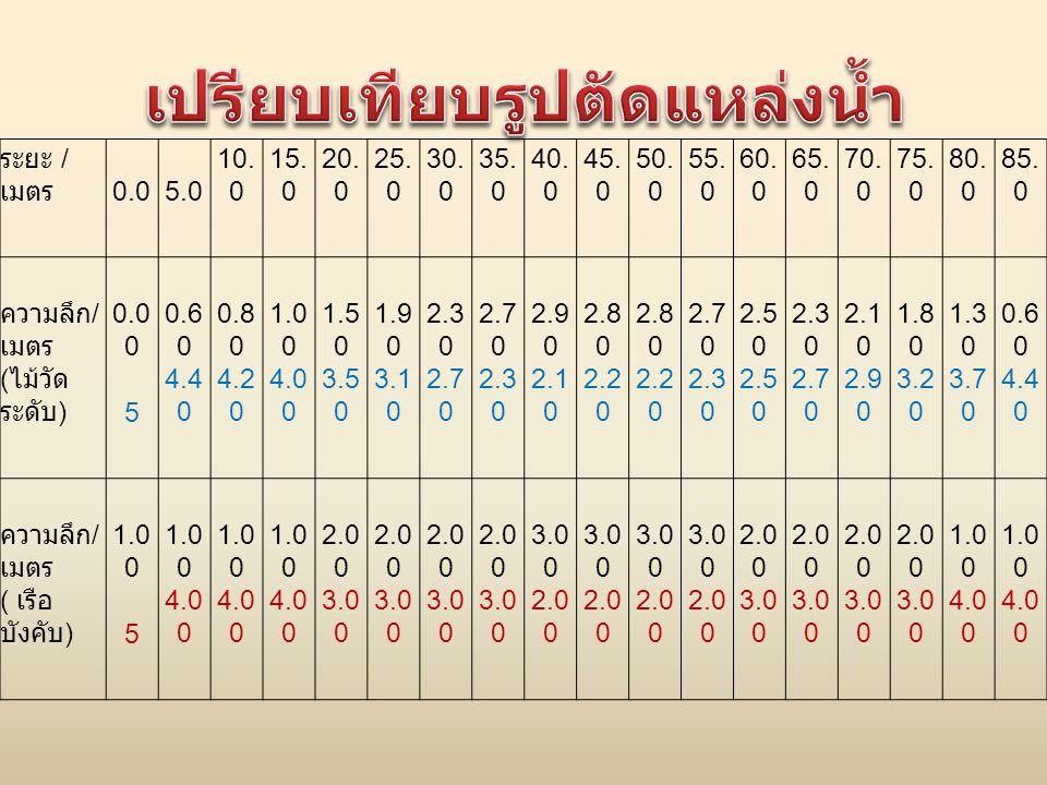 ระยะ / เมตร0.05.0 10. 0 15. 0 20. 0 25. 0 30. 0 35. 0 40. 0 45. 0 50. 0 55. 0 60. 0 65. 0 70. 0 75. 0 80. 0 85. 0 ความลึก/ เมตร 0.0 0 0.6 0 0.8 0 1.0