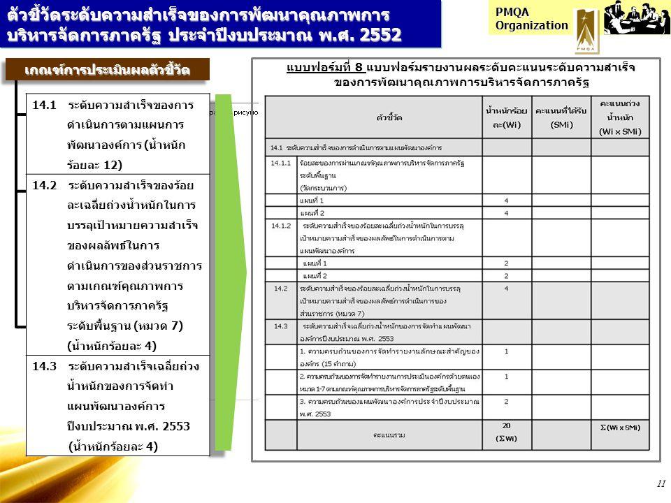 PMQA Organization 11 ตัวชี้วัดระดับความสำเร็จของการพัฒนาคุณภาพการ บริหารจัดการภาครัฐ ประจำปีงบประมาณ พ.ศ. 2552 แบบฟอร์มที่ 8 แบบฟอร์มรายงานผลระดับคะแน