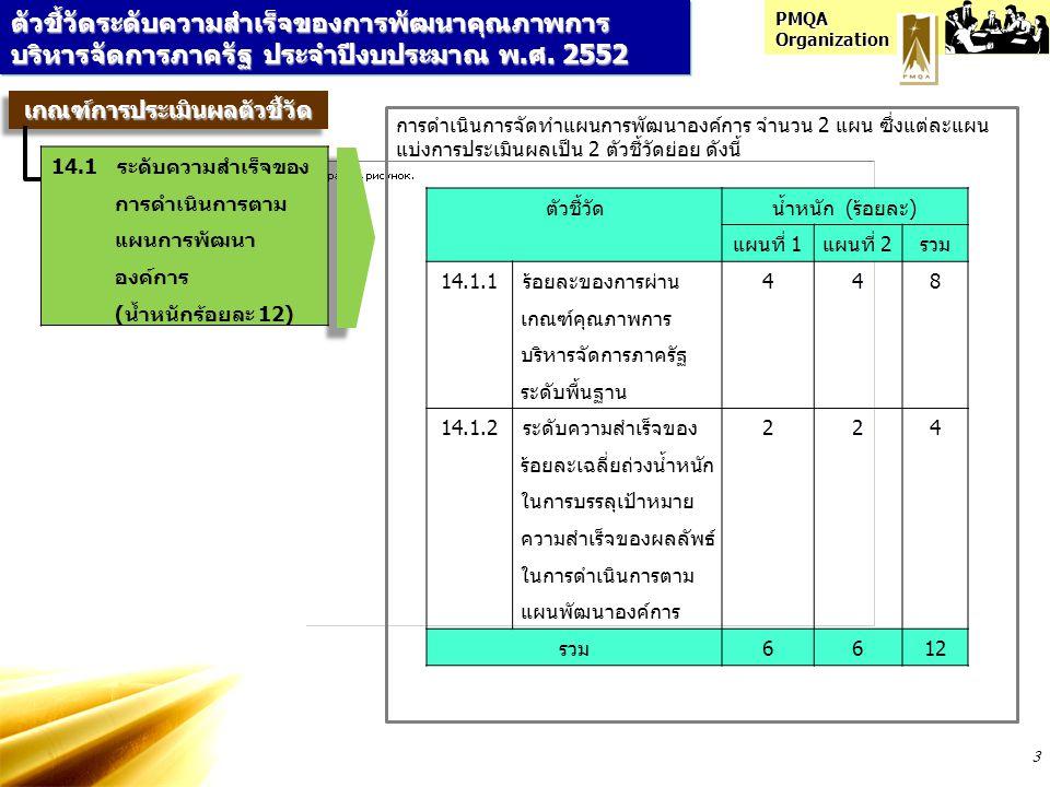 PMQA Organization 3 ตัวชี้วัดระดับความสำเร็จของการพัฒนาคุณภาพการ บริหารจัดการภาครัฐ ประจำปีงบประมาณ พ.ศ. 2552 เกณฑ์การประเมินผลตัวชี้วัดเกณฑ์การประเมิ