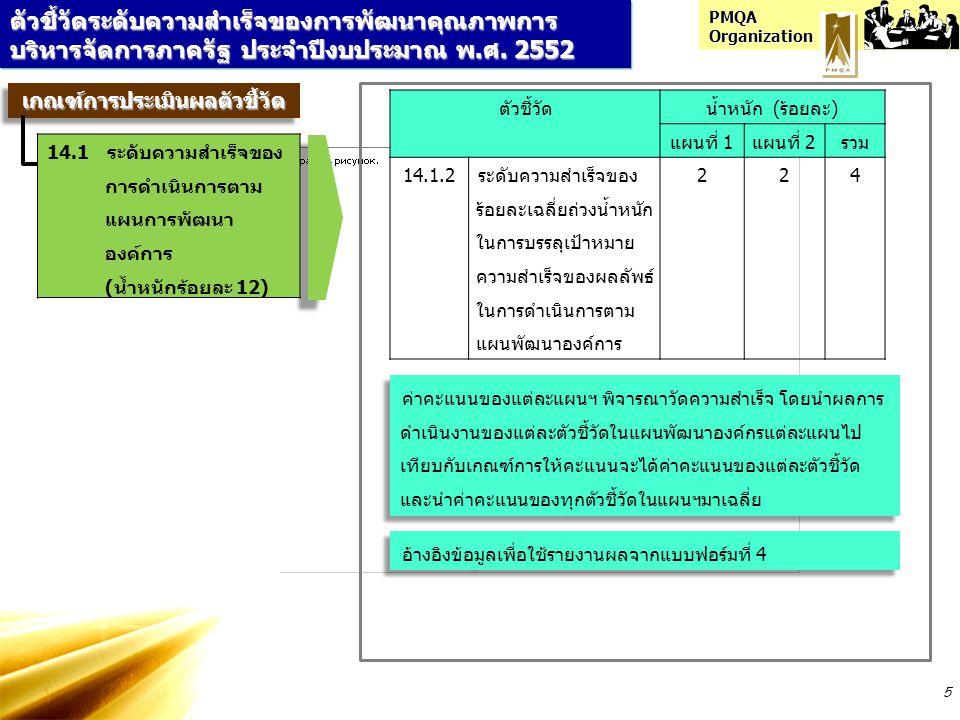 PMQA Organization 5 ตัวชี้วัดระดับความสำเร็จของการพัฒนาคุณภาพการ บริหารจัดการภาครัฐ ประจำปีงบประมาณ พ.ศ. 2552 ตัวชี้วัดน้ำหนัก (ร้อยละ) แผนที่ 1แผนที่