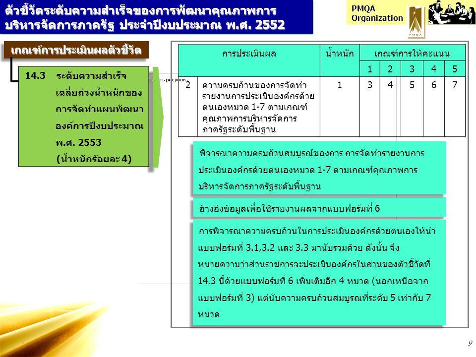 PMQA Organization 9 ตัวชี้วัดระดับความสำเร็จของการพัฒนาคุณภาพการ บริหารจัดการภาครัฐ ประจำปีงบประมาณ พ.ศ. 2552 การประเมินผลน้ำหนักเกณฑ์การให้คะแนน 1234