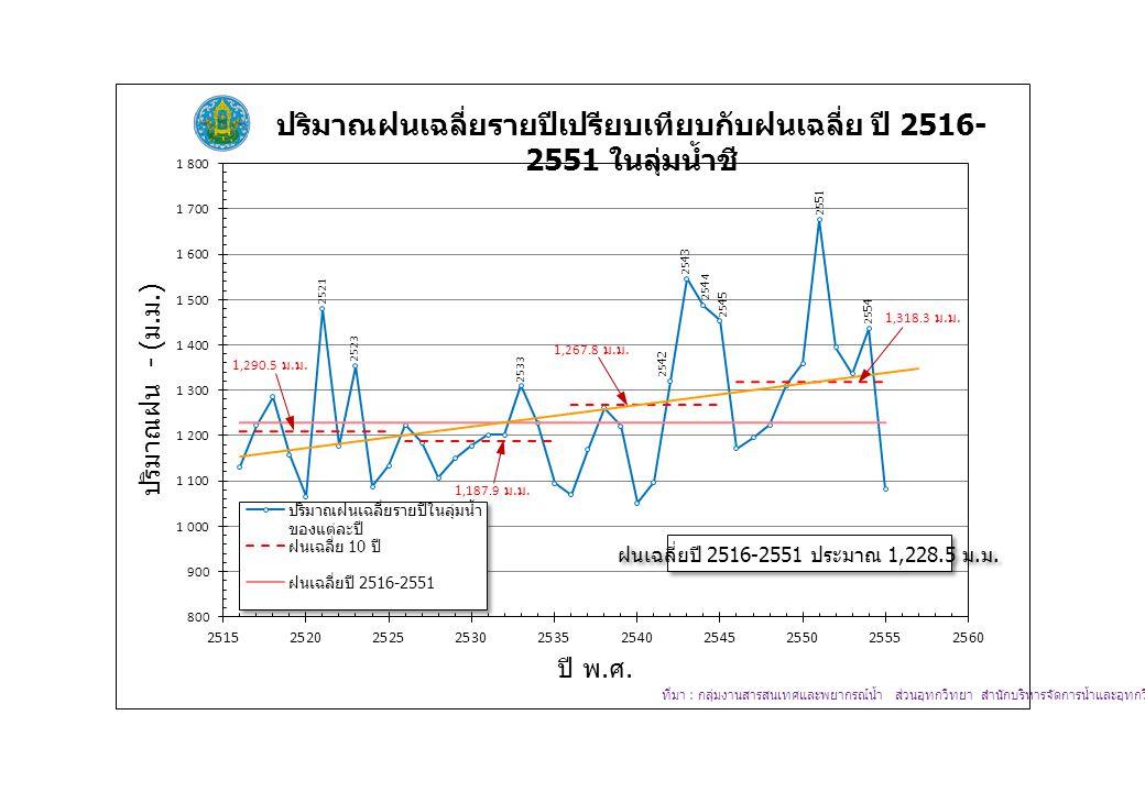 ฝนเฉลี่ยปี 2516-2551 ประมาณ 1,228.5 ม. ม.