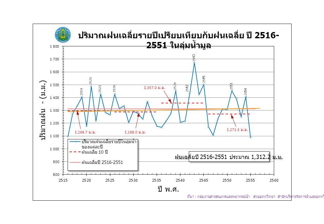 ฝนเฉลี่ยปี 2516-2551 ประมาณ 1,312.2 ม. ม.