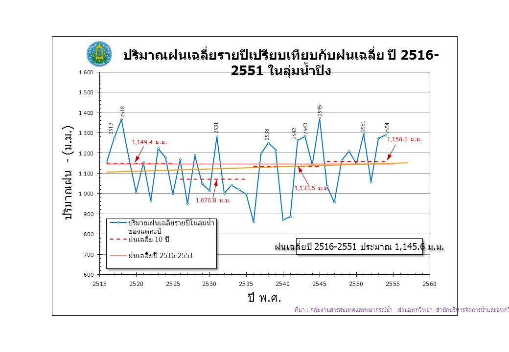 ฝนเฉลี่ยปี 2516-2551 ประมาณ 1,145.6 ม. ม.