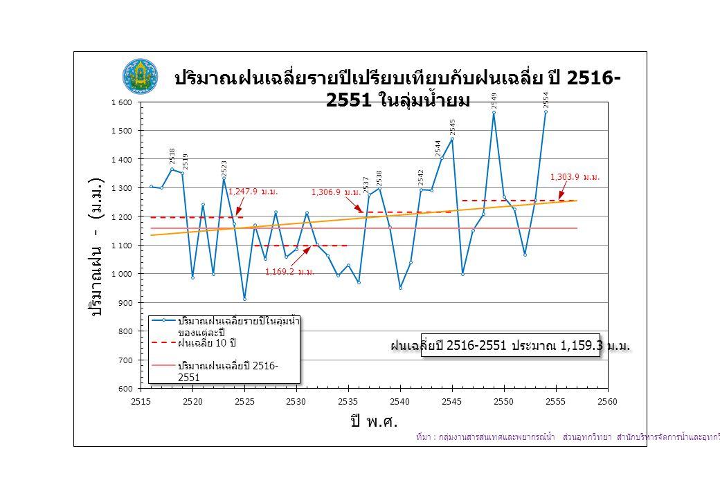 ฝนเฉลี่ยปี 2516-2551 ประมาณ 1,159.3 ม. ม.