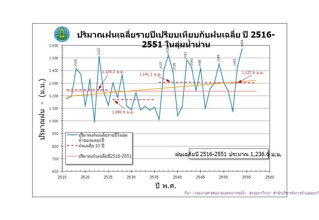 ฝนเฉลี่ยปี 2516-2551 ประมาณ 1,236.6 ม. ม.