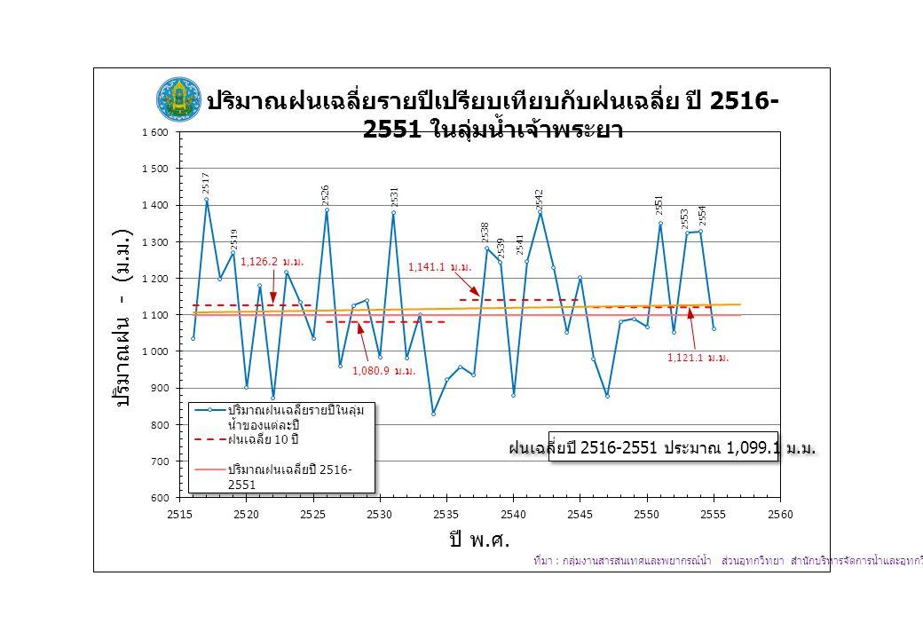 ฝนเฉลี่ยปี 2516-2551 ประมาณ 1,099.1 ม. ม.