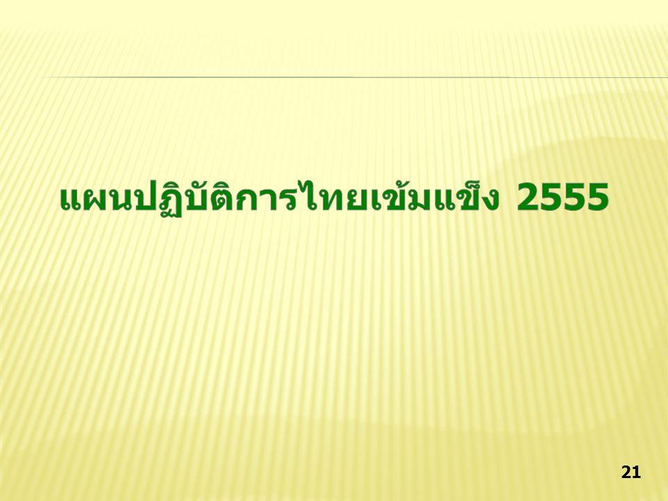 20 งบประมาณตาม แผนปฏิบัติการไทย เข้มแข็ง 2555 ประจำปี งบประมาณ พ.ศ.