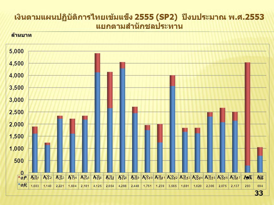32 รวมทั้งสิ้น (ปี 2553-2555) 177,169.42 ล้านบาท ปี 2553 51,688.15 ล้านบาท พรก.พรบ.พรก.พรบ.