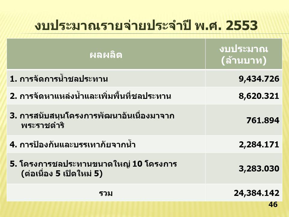 45 งบรายจ่ายวงเงิน (ล้านบาท)% งบบุคลากร6,633.0627.202 งบดำเนินงาน1,263.125.180 งบลงทุน16,314.0966.904 งบเงินอุดหนุน0.510.002 งบรายจ่ายอื่น173.330.711 กรมชลประทาน24,384.14100