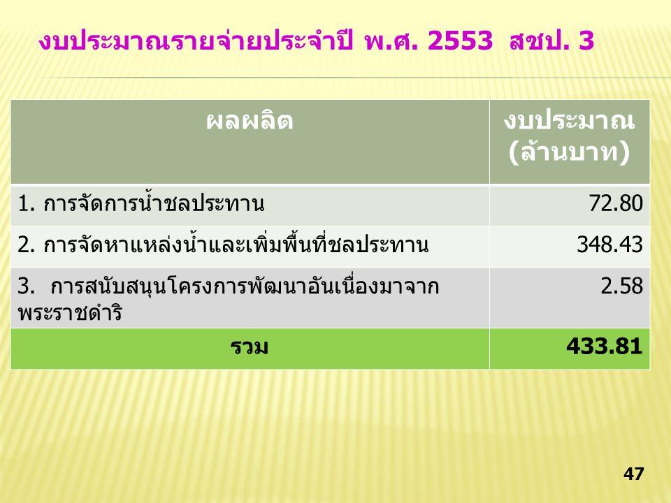 46 ผลผลิต งบประมาณ (ล้านบาท) 1.การจัดการน้ำชลประทาน9,434.726 2.