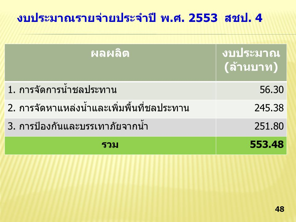 47 ผลผลิตงบประมาณ (ล้านบาท) 1.การจัดการน้ำชลประทาน72.80 2.