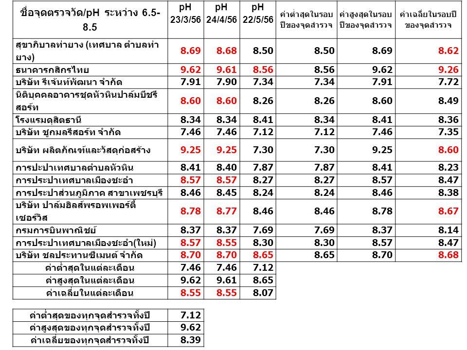 ชื่อจุดตรวจวัด /pH ระหว่าง 6.5- 8.5 pH 23/3/56 pH 24/4/56 pH 22/5/56 ค่าต่ำสุดในรอบ ปีของจุดสำรวจ ค่าสูงสุดในรอบ ปีของจุดสำรวจ ค่าเฉลี่ยในรอบปี ของจุด