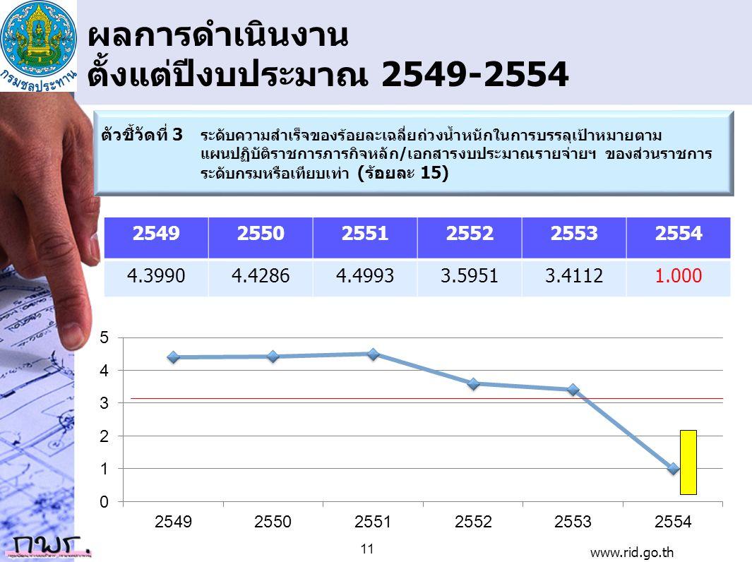 ผลการดำเนินงาน ตั้งแต่ปีงบประมาณ 2549-2554 254925502551255225532554 4.39904.42864.49933.59513.41121.000 ตัวชี้วัดที่ 3 ระดับความสำเร็จของร้อยละเฉลี่ยถ