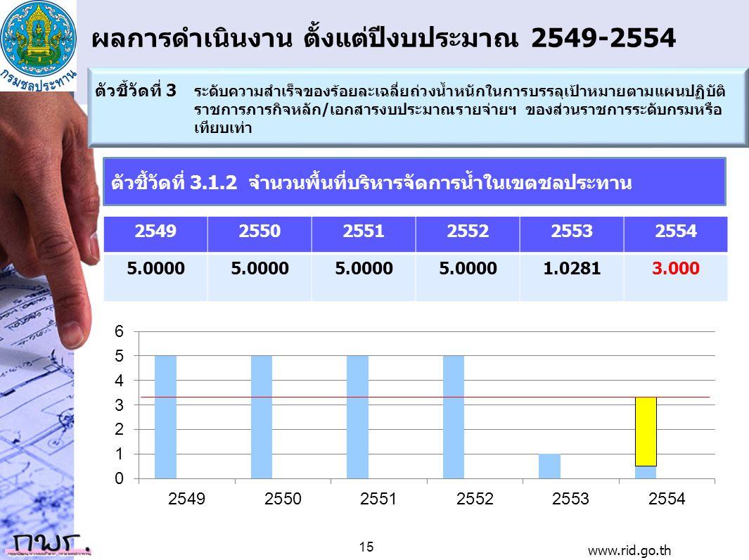 ผลการดำเนินงาน ตั้งแต่ปีงบประมาณ 2549-2554 254925502551255225532554 5.0000 1.02813.000 ตัวชี้วัดที่ 3 ระดับความสำเร็จของร้อยละเฉลี่ยถ่วงน้ำหนักในการบร