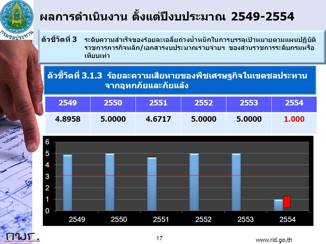 ผลการดำเนินงาน ตั้งแต่ปีงบประมาณ 2549-2554 254925502551255225532554 4.89585.00004.67175.0000 1.000 ตัวชี้วัดที่ 3 ระดับความสำเร็จของร้อยละเฉลี่ยถ่วงน้