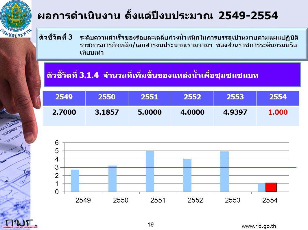 ผลการดำเนินงาน ตั้งแต่ปีงบประมาณ 2549-2554 254925502551255225532554 2.70003.18575.00004.00004.93971.000 ตัวชี้วัดที่ 3 ระดับความสำเร็จของร้อยละเฉลี่ยถ