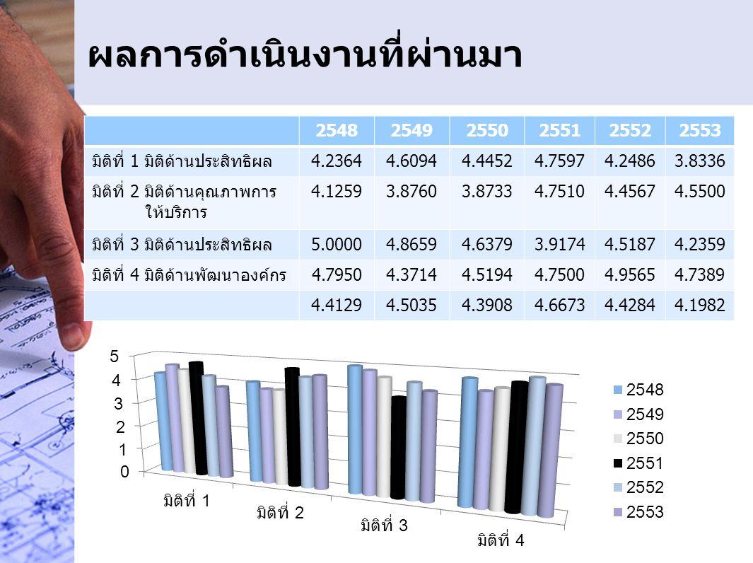 ตัวชี้วัดที่ 3.1ระดับความสำเร็จของร้อยละเฉลี่ยถ่วงน้ำหนักในการบรรลุ เป้าหมายตามแผนปฏิบัติราชการ/ภารกิจหลัก (ร้อยละ 10) ระดับ 1 ระดับ 2 ระดับ 3 ระดับ 4 ระดับ 5 179.22184.22189.22เสร็จก่อน 15 กย.54 เสร็จก่อน 1 กย.54 ผู้กำกับดูแลตัวชี้วัดนายทวีศักดิ์ ธนเดโชพล ผู้อำนวยการกองแผนงาน ผู้กำกับดูแลตัวชี้วัดร่วมผู้อำนวยการสำนักชลประทานพื้นที่ เป้าหมาย ผู้เก็บข้อมูลนางสาวเพ็ญประภา พงศ์พงัน กองแผนงาน ผู้จัดเก็บข้อมูลร่วมผู้ประสานแผน สชป.