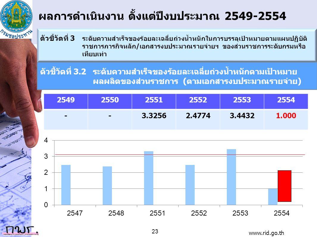 ผลการดำเนินงาน ตั้งแต่ปีงบประมาณ 2549-2554 254925502551255225532554 --3.32562.47743.44321.000 ตัวชี้วัดที่ 3 ระดับความสำเร็จของร้อยละเฉลี่ยถ่วงน้ำหนัก