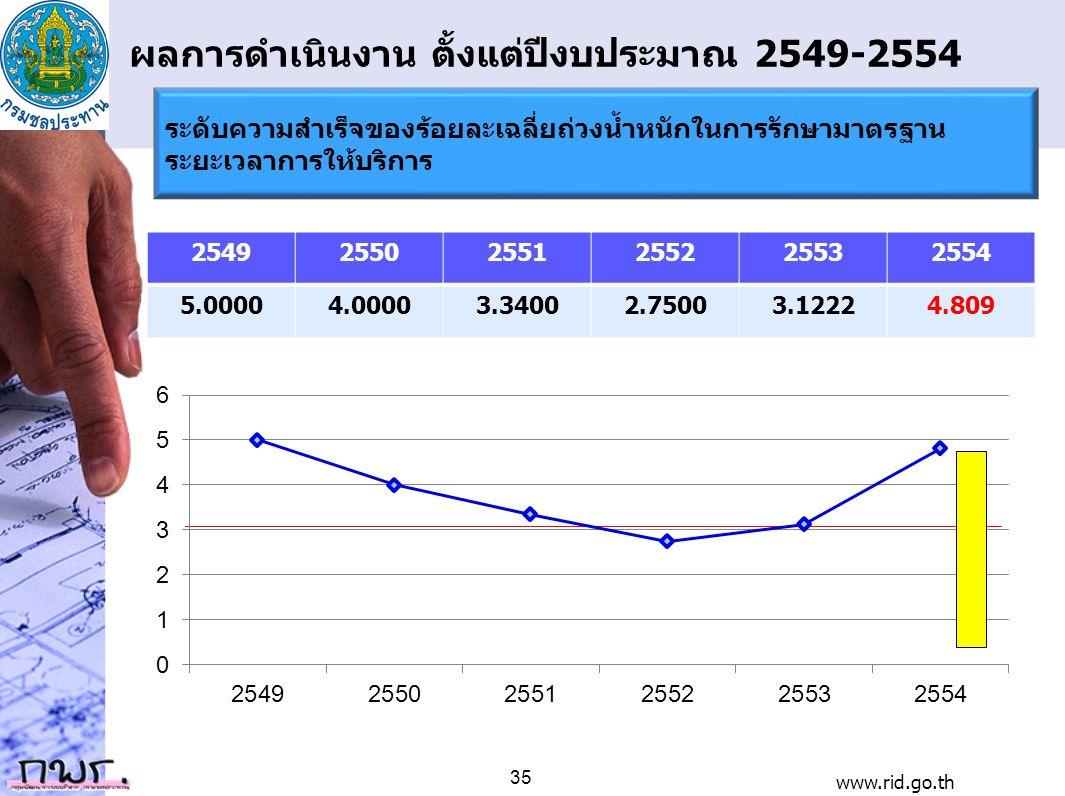ผลการดำเนินงาน ตั้งแต่ปีงบประมาณ 2549-2554 254925502551255225532554 5.00004.00003.34002.75003.12224.809 www.rid.go.th 35 ระดับความสำเร็จของร้อยละเฉลี่