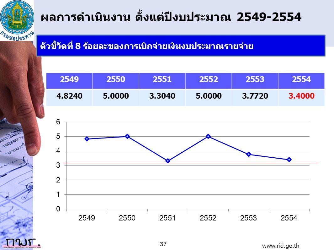 ผลการดำเนินงาน ตั้งแต่ปีงบประมาณ 2549-2554 254925502551255225532554 4.82405.00003.30405.00003.77203.4000 www.rid.go.th 37 ตัวชี้วัดที่ 8 ร้อยละของการเ