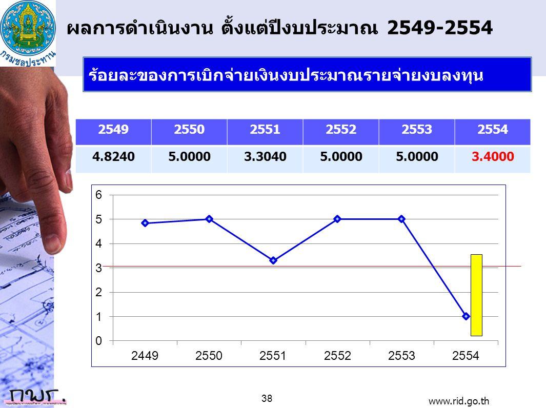 ผลการดำเนินงาน ตั้งแต่ปีงบประมาณ 2549-2554 254925502551255225532554 4.82405.00003.30405.0000 3.4000 www.rid.go.th 38 ร้อยละของการเบิกจ่ายเงินงบประมาณร