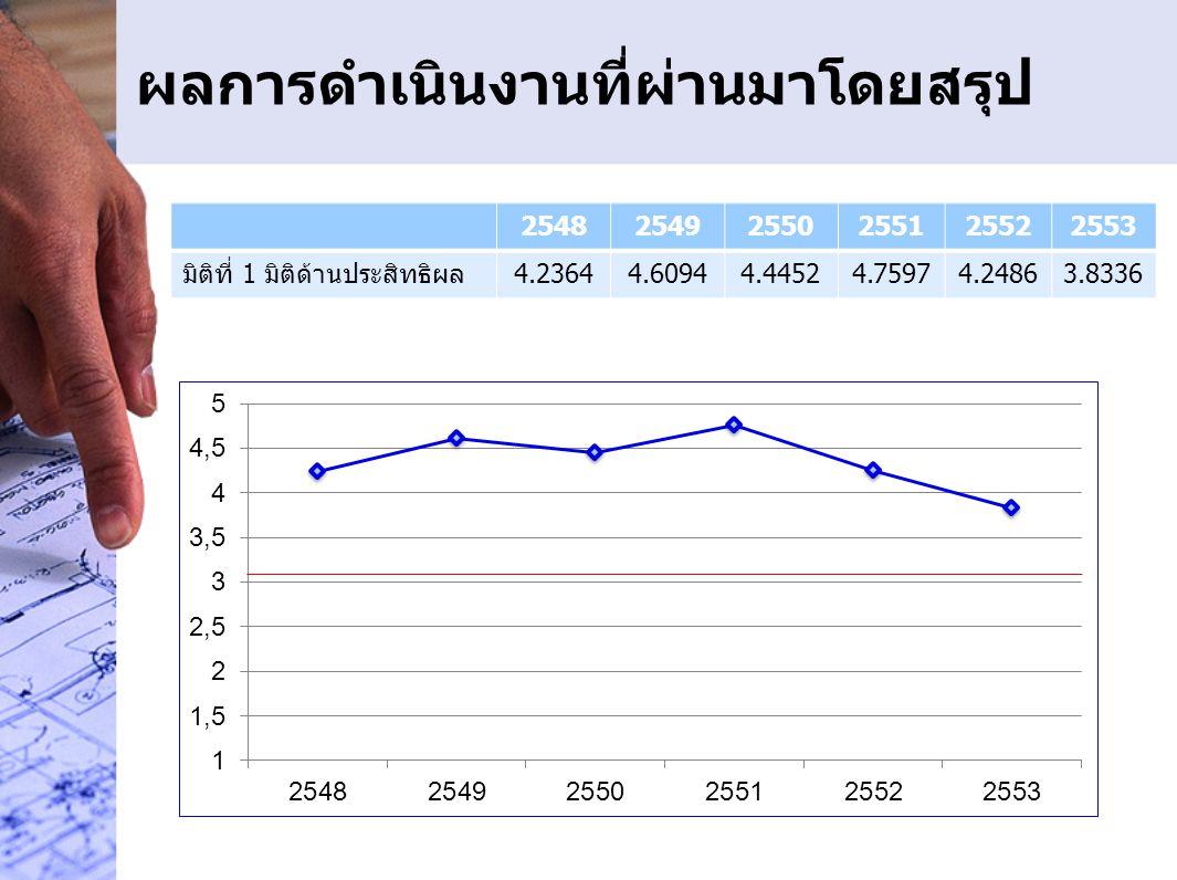 ผลการดำเนินงาน ตั้งแต่ปีงบประมาณ 2549-2554 254925502551255225532554 4.89585.00004.67175.0000 1.000 ตัวชี้วัดที่ 3 ระดับความสำเร็จของร้อยละเฉลี่ยถ่วงน้ำหนักในการบรรลุเป้าหมายตามแผนปฏิบัติ ราชการภารกิจหลัก/เอกสารงบประมาณรายจ่ายฯ ของส่วนราชการระดับกรมหรือ เทียบเท่า www.rid.go.th 17 ตัวชี้วัดที่ 3.1.3 ร้อยละความเสียหายของพืชเศรษฐกิจในเขตชลประทาน จากอุทกภัยและภัยแล้ง