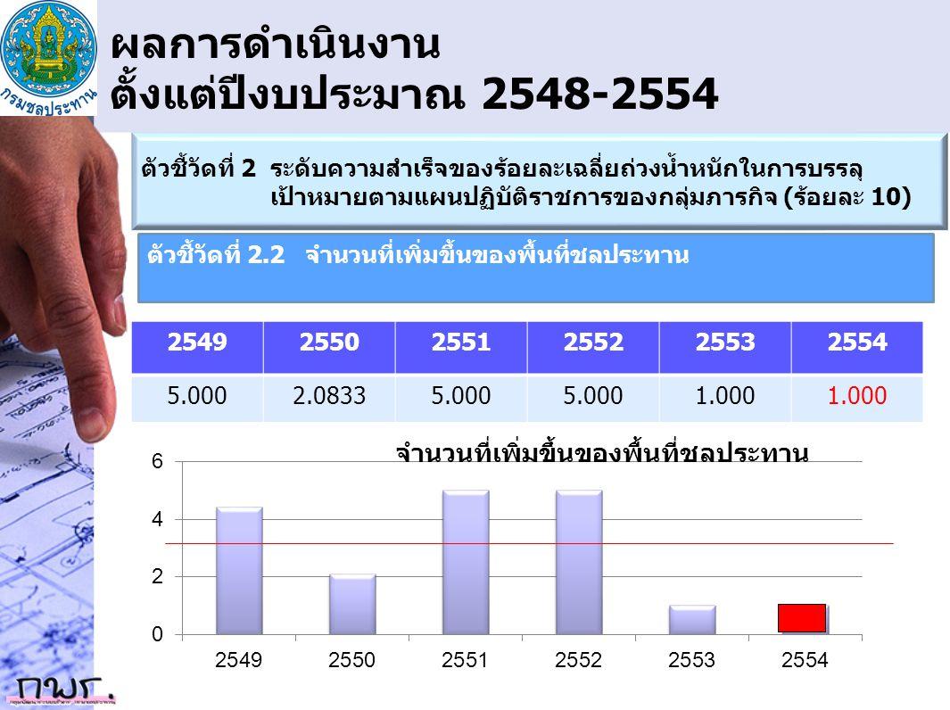 ผลการดำเนินงาน ตั้งแต่ปีงบประมาณ 2548-2554 ตัวชี้วัดที่ 2 ระดับความสำเร็จของร้อยละเฉลี่ยถ่วงน้ำหนักในการบรรลุ เป้าหมายตามแผนปฏิบัติราชการของกลุ่มภารกิ