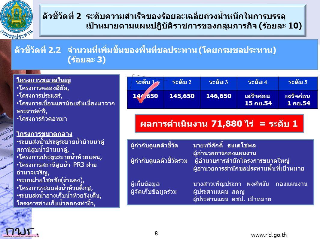 ลำดั บที่ โครงการ เป้า หมาย ผล ดำเนินการ 0-2020-3940-5960-7980-100 1 โครงการคลองสียัด 29,500 15,30051.86 2 โครงการประแสร์ 23,000 11,50050.0 3 โครงการเขื่อนแควน้อยอันเนื่องมาจาก พระราชดำริ 40,000 28,70071.75 4 โครงการกิ่วคอหมา 10,000 00 5 ระบบส่งน้ำประตูระบายน้ำบ้านนาคู่ สถานีสูบน้ำบ้านนาคู่ 6,400 4,200 65.62 6 โครงการประตูระบายน้ำห้วยแคน 1,000 40040.0 7 โครงการสถานีสูบน้ำ PR3 ฝายอำนาจเจริญ 9,480 00 8 ระบบฝายโชคชัย (รำเดง) 6,000 100 9 โครงการระบบส่งน้ำห้วยติ๊กชู 12,570 3,780 30.07 10 ระบบส่งน้ำอ่างเก็บน้ำห้วยวังเต็น 3,500 2,00057.14 11 โครงการอ่างเก็บน้ำคลองท่างิ้ว 5,200 00 ผลการดำเนินงาน49.0147% 146,65071,88031421 ตัวชี้วัดที่ 2.2จำนวนที่เพิ่มขึ้นของพื้นที่ชลประทาน (โดยกรมชลประทาน) (ร้อยละ 3) www.rid.go.th 9