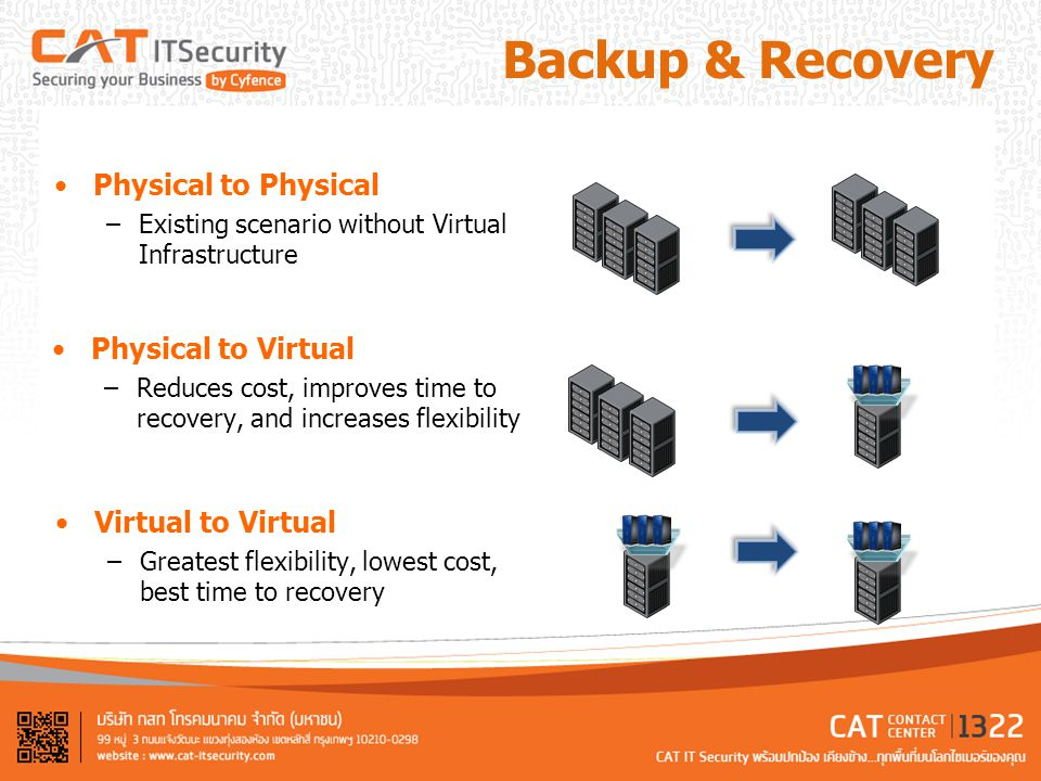 Backup & Recovery Physical to Physical –Existing scenario without Virtual Infrastructure Physical to Virtual –Reduces cost, improves time to recovery,