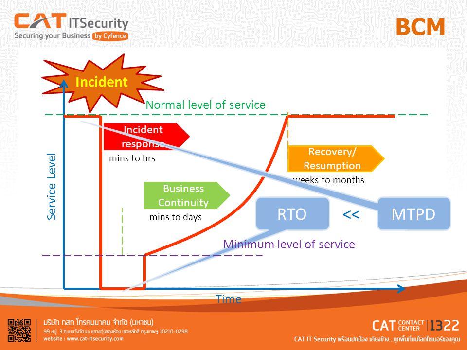 BCM IMP BCP (S) BCM เกิดเหตุแล้วใคร จะต้องทำอะไร เบอร์แจ้งฉุกเฉิน แนวทางการอพยพ เบื้องต้น Call Tree Trigger Procedure Resources Situation Procedure