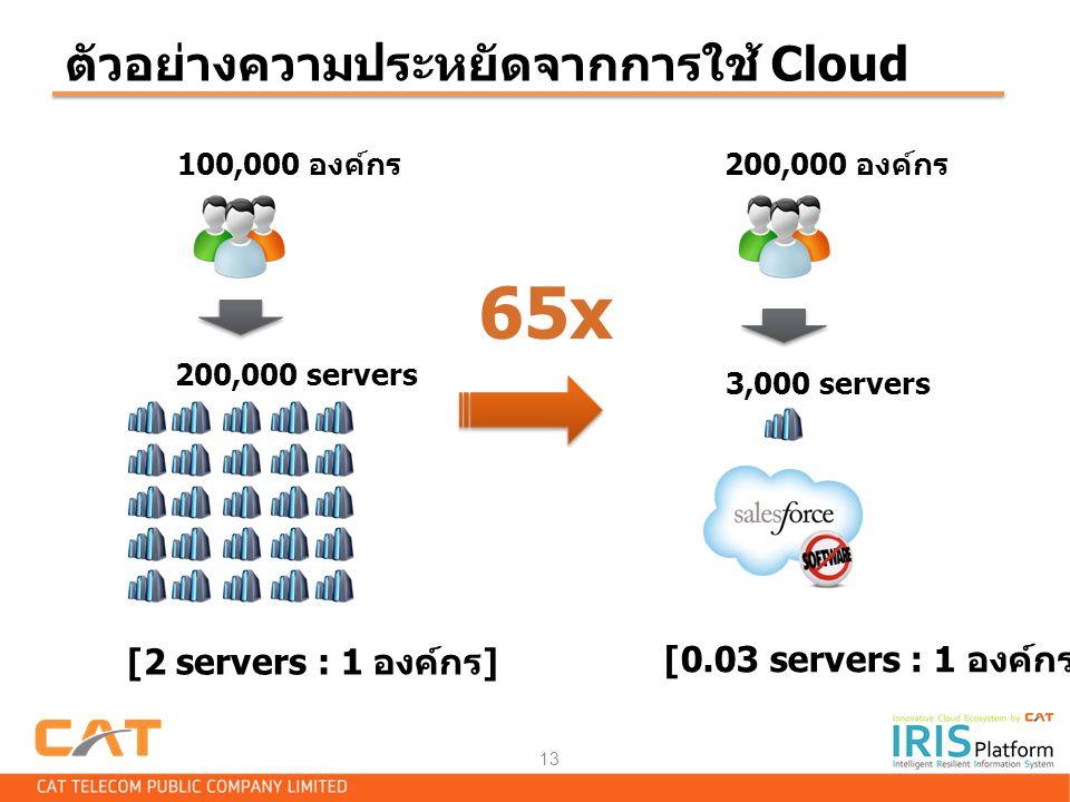 3,000 servers 200,000 องค์กร 200,000 servers 100,000 องค์กร [2 servers : 1 องค์กร ] [0.03 servers : 1 องค์กร ] 65x ตัวอย่างความประหยัดจากการใช้ Cloud