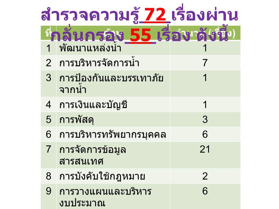 ที่ด้านจำนวน ( เรื่อง ) 1 พัฒนาแหล่งน้ำ 1 2 การบริหารจัดการน้ำ 7 3 การป้องกันและบรรเทาภัย จากน้ำ 1 4 การเงินและบัญชี 1 5 การพัสดุ 3 6 การบริหารทรัพยากรบุคคล 6 7 การจัดการข้อมูล สารสนเทศ 21 8 การบังคับใช้กฎหมาย 2 9 การวางแผนและบริหาร งบประมาณ 6 1010 ความรู้ทั่วไปด้าน ชลประทาน 1 1 ความรู้ด้านอื่นๆ 6 สำรวจความรู้ 72 เรื่องผ่าน กลั่นกรอง 55 เรื่อง ดังนี้