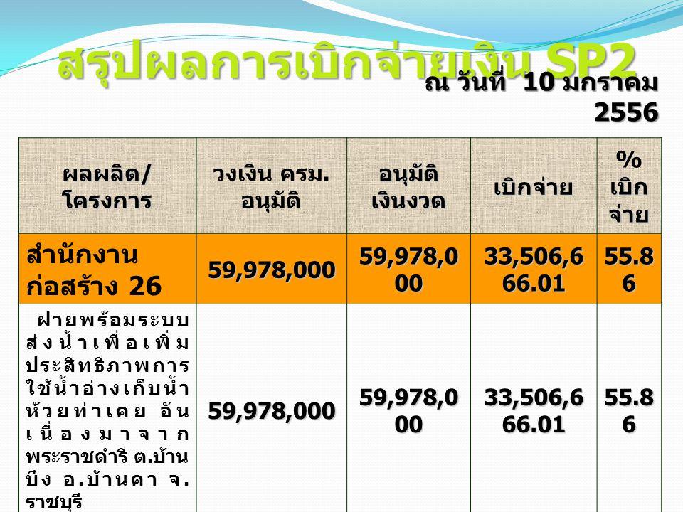 สรุปผลการเบิกจ่ายเงิน SP2 ผลผลิต / โครงการ วงเงิน ครม. อนุมัติ อนุมัติ เงินงวด เบิกจ่าย เบิก จ่าย % เบิก จ่าย สำนักงาน ก่อสร้าง 2659,978,000 59,978,0