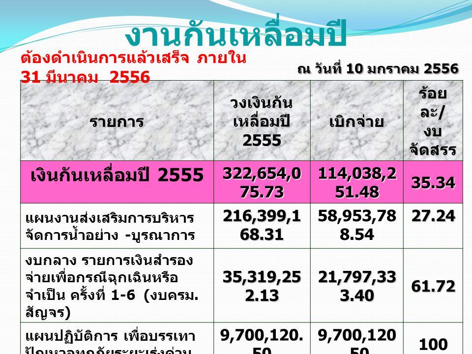 งานกันเหลื่อมปี รายการ วงเงินกัน เหลื่อมปี 2555เบิกจ่าย ร้อย ละ / งบ จัดสรร เงินกันเหลื่อมปี 2555 322,654,0 75.73 114,038,2 51.48 35.34 แผนงานส่งเสริม