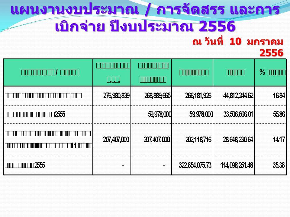 ณ วันที่ 10 มกราคม 2556 แผนงานงบประมาณ / การจัดสรร และการ เบิกจ่าย ปีงบประมาณ 2556