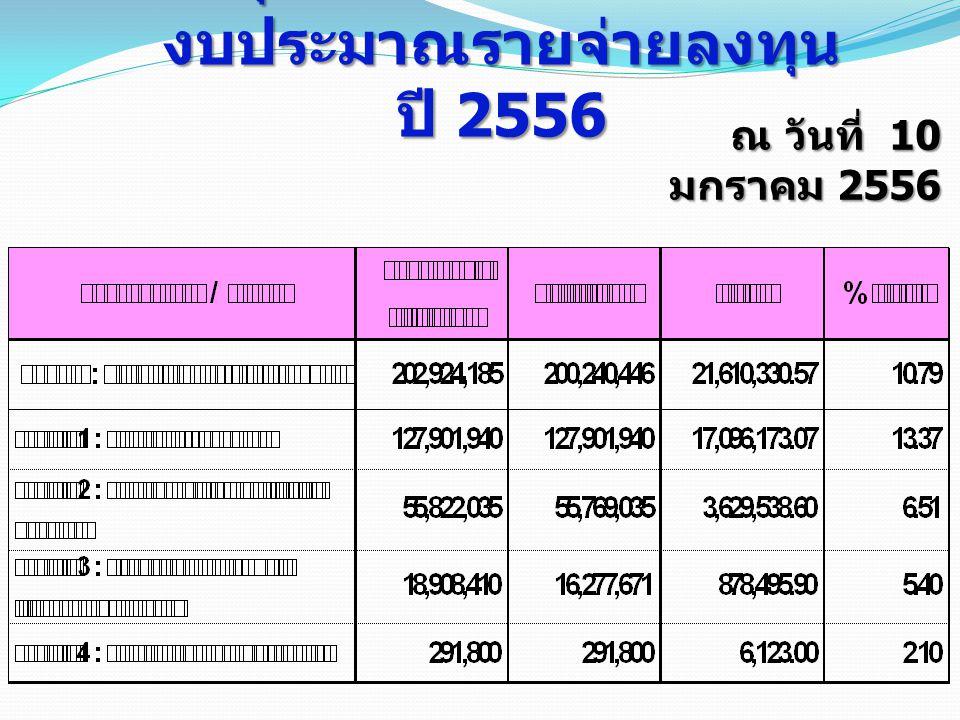 สรุปผลการเบิกจ่ายเงิน งบประมาณรายจ่ายลงทุน ปี 2556 ณ วันที่ 10 มกราคม 2556