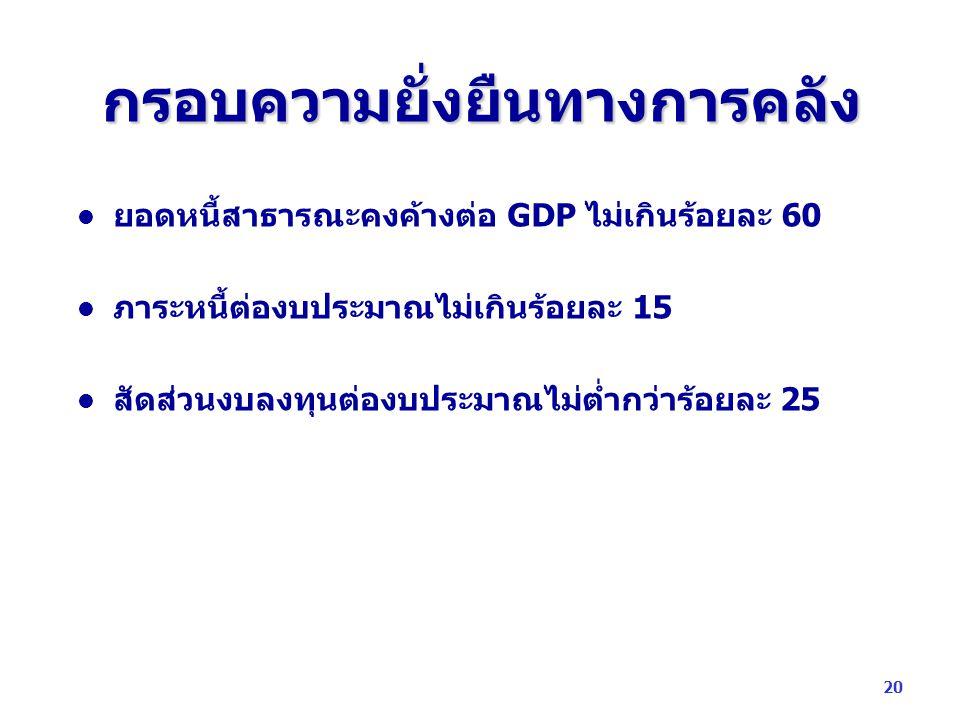 กรอบความยั่งยืนทางการคลัง ยอดหนี้สาธารณะคงค้างต่อ GDP ไม่เกินร้อยละ 60 ภาระหนี้ต่องบประมาณไม่เกินร้อยละ 15 สัดส่วนงบลงทุนต่องบประมาณไม่ต่ำกว่าร้อยละ 2