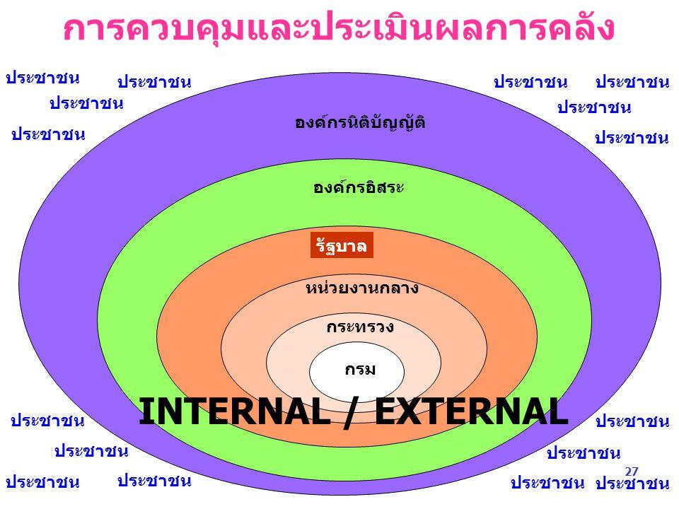 ประชาชน กรม ประชาชน องค์กรนิติบัญญัติ องค์กรอิสระ รัฐบาล หน่วยงานกลาง กระทรวง การควบคุมและประเมินผลการคลัง INTERNAL / EXTERNAL ประชาชน 27