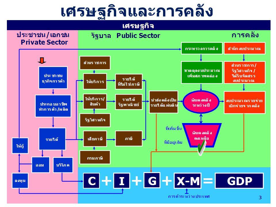 ผลการ ดำเนินงาน ฐานะการ คลัง เศรษฐกิจและการคลัง 4