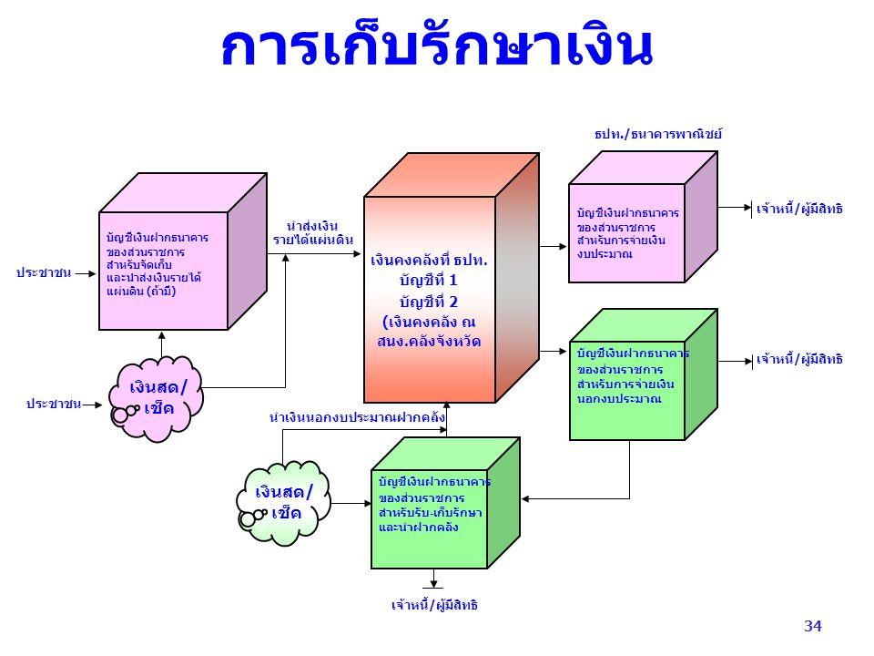 การเก็บรักษาเงิน บัญชีเงินฝากธนาคาร ของส่วนราชการ สำหรับจัดเก็บ และนำส่งเงินรายได้ แผ่นดิน (ถ้ามี) บัญชีเงินฝากธนาคาร ของส่วนราชการ สำหรับการจ่ายเงิน