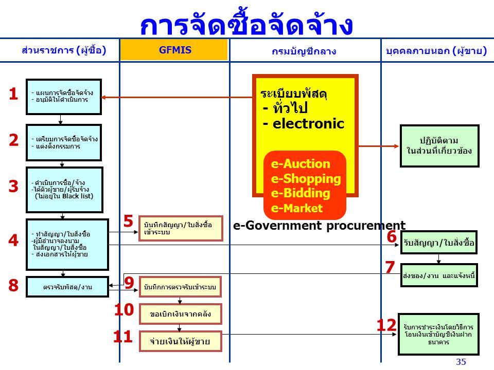 ส่วนราชการ (ผู้ซื้อ) GFMIS กรมบัญชีกลาง บุคคลภายนอก (ผู้ขาย) - แผนการจัดซื้อจัดจ้าง - อนุมัติให้ดำเนินการ - เตรียมการจัดซื้อจัดจ้าง - แต่งตั้งกรรมการ