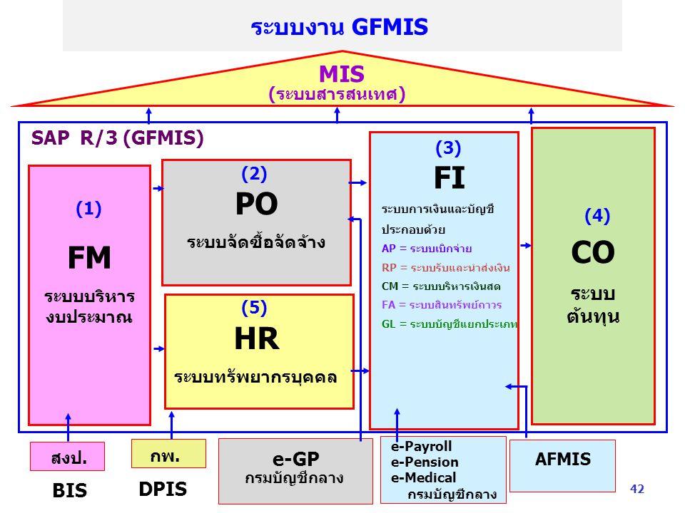 ระบบงาน GFMIS สงป. BIS กพ. DPIS e-GP กรมบัญชีกลาง AFMIS SAP R/3 (GFMIS) MIS (ระบบสารสนเทศ) PO ระบบจัดซื้อจัดจ้าง FM ระบบบริหาร งบประมาณ HR ระบบทรัพยาก