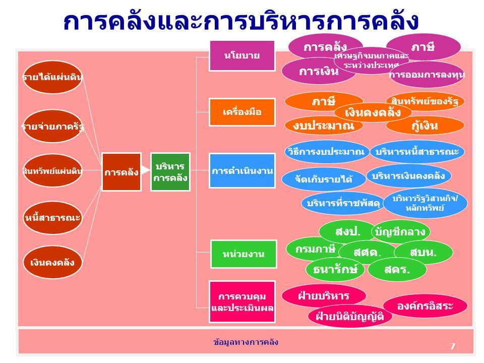 กระทรวงการคลัง (กรมบัญชีกลาง) กระทรวงการคลัง (กรมบัญชีกลาง) หน่วยงานภาครัฐ ลักษณะพิเศษ หน่วยงานภาครัฐ ลักษณะพิเศษ ส่วนราชการ ระดับกรม ส่วนราชการ ระดับกรม องค์กรปกครอง ส่วนท้องถิ่น องค์กรปกครอง ส่วนท้องถิ่น ส่วนราชการ ภูมิภาค ส่วนราชการ ภูมิภาค เงินทุน/กองทุน นอก งบประมาณ เงินทุน/กองทุน นอก งบประมาณ หน่วยงานย่อย หน่วยงานอิสระ ตามรัฐธรรมนูญ องค์การมหาชน หน่วยงานอิสระอื่น ของรัฐ กองทุนเงินนอก งบประมาณ 38