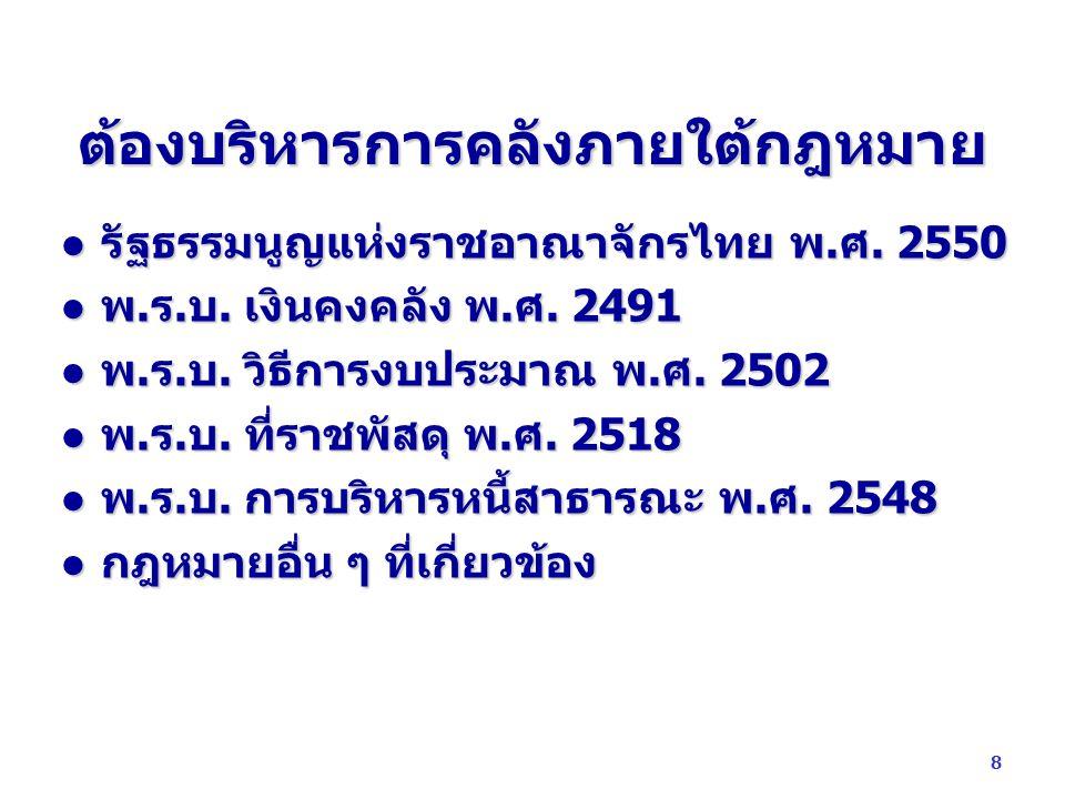 ต้องบริหารการคลังภายใต้กฎหมาย รัฐธรรมนูญแห่งราชอาณาจักรไทย พ.ศ. 2550 รัฐธรรมนูญแห่งราชอาณาจักรไทย พ.ศ. 2550 พ.ร.บ. เงินคงคลัง พ.ศ. 2491 พ.ร.บ. เงินคงค