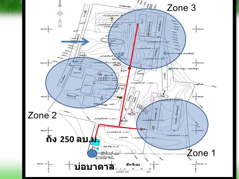 Zone 3 Zone 1 Zone 2 บ่อบาดาล ถัง 250 ลบ. ม.