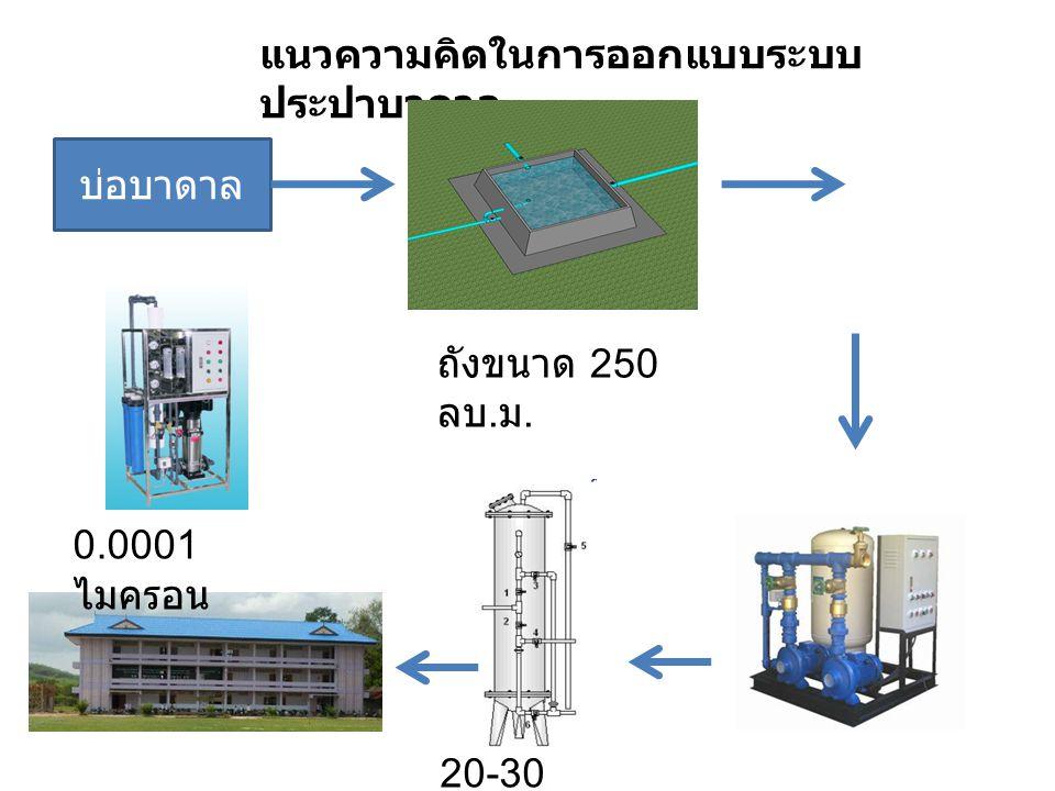 บ่อบาดาล ถังขนาด 250 ลบ. ม. แนวความคิดในการออกแบบระบบ ประปาบาดาล 0.0001 ไมครอน 20-30 ไมครอน