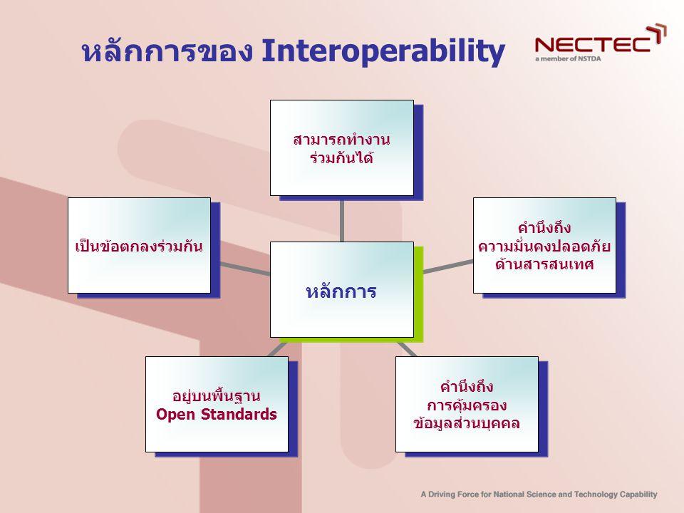 e-Government Interoperability Framework (e-GIF) Interoperability Framework กำหนดแนวทางในการนำ มารตรฐาน(เปิด) ในประยุต์ใช้ ใช้ XML เป็นสื่อกลาง ในการสื่อสาร สามารถเรียกใช้งาน ผ่าน Browser กำหนด metadata ของข้อมูล เป็นไปตามนโยบายและ คุณลักษณะด้านเทคนิค ใน e-GIF Registry มาตรฐาน metadata มาตรฐานกลุ่มข้อมูล บัญชี XML Schema มาตรฐานด้านเทคนิค